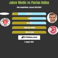 Jakov Medic vs Florian Ballas h2h player stats