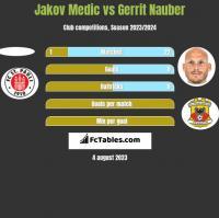 Jakov Medic vs Gerrit Nauber h2h player stats