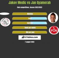 Jakov Medic vs Jan Gyamerah h2h player stats
