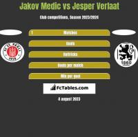 Jakov Medic vs Jesper Verlaat h2h player stats