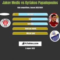 Jakov Medic vs Kyriakos Papadopoulos h2h player stats