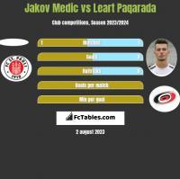 Jakov Medic vs Leart Paqarada h2h player stats