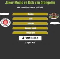 Jakov Medic vs Rick van Drongelen h2h player stats