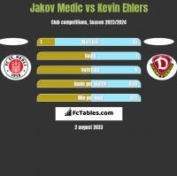 Jakov Medic vs Kevin Ehlers h2h player stats