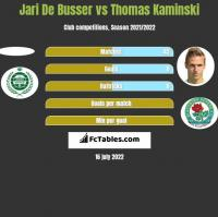 Jari De Busser vs Thomas Kaminski h2h player stats