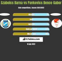Szabolcs Barna vs Pavkovics Bence Gabor h2h player stats