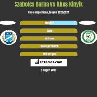 Szabolcs Barna vs Akos Kinyik h2h player stats
