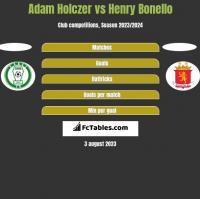 Adam Holczer vs Henry Bonello h2h player stats