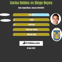 Carlos Robles vs Diego Reyes h2h player stats