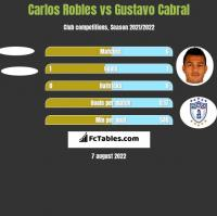 Carlos Robles vs Gustavo Cabral h2h player stats
