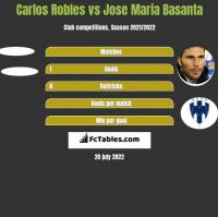 Carlos Robles vs Jose Maria Basanta h2h player stats