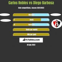 Carlos Robles vs Diego Barbosa h2h player stats