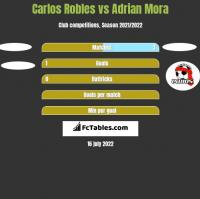 Carlos Robles vs Adrian Mora h2h player stats