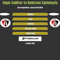 Edgar Saldivar vs Anderson Santamaria h2h player stats