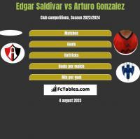 Edgar Saldivar vs Arturo Gonzalez h2h player stats