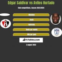 Edgar Saldivar vs Aviles Hurtado h2h player stats