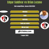 Edgar Saldivar vs Brian Lozano h2h player stats