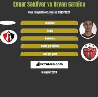 Edgar Saldivar vs Bryan Garnica h2h player stats