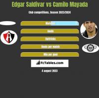 Edgar Saldivar vs Camilo Mayada h2h player stats