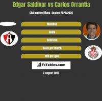Edgar Saldivar vs Carlos Orrantia h2h player stats