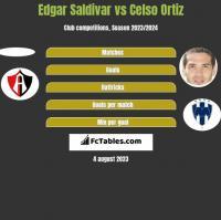 Edgar Saldivar vs Celso Ortiz h2h player stats