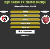 Edgar Saldivar vs Fernando Madrigal h2h player stats
