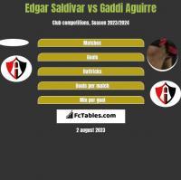 Edgar Saldivar vs Gaddi Aguirre h2h player stats