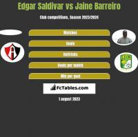 Edgar Saldivar vs Jaine Barreiro h2h player stats