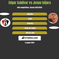 Edgar Saldivar vs Jesus Isijara h2h player stats