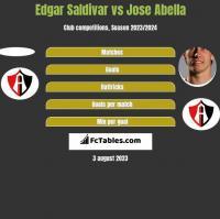 Edgar Saldivar vs Jose Abella h2h player stats