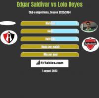 Edgar Saldivar vs Lolo Reyes h2h player stats
