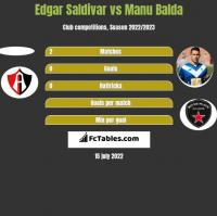 Edgar Saldivar vs Manu Balda h2h player stats