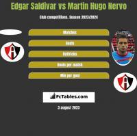 Edgar Saldivar vs Martin Hugo Nervo h2h player stats