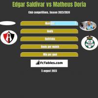 Edgar Saldivar vs Matheus Doria h2h player stats
