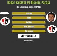 Edgar Saldivar vs Nicolas Pareja h2h player stats