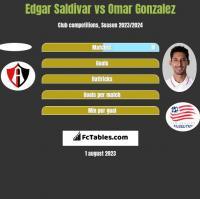 Edgar Saldivar vs Omar Gonzalez h2h player stats