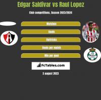 Edgar Saldivar vs Raul Lopez h2h player stats