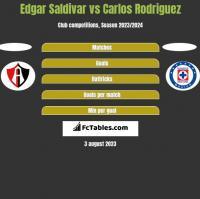 Edgar Saldivar vs Carlos Rodriguez h2h player stats