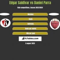 Edgar Saldivar vs Daniel Parra h2h player stats