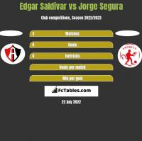 Edgar Saldivar vs Jorge Segura h2h player stats