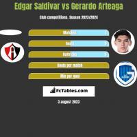 Edgar Saldivar vs Gerardo Arteaga h2h player stats