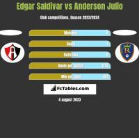 Edgar Saldivar vs Anderson Julio h2h player stats
