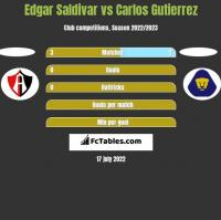 Edgar Saldivar vs Carlos Gutierrez h2h player stats