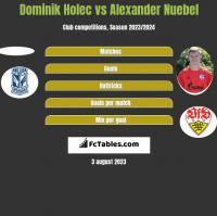 Dominik Holec vs Alexander Nuebel h2h player stats