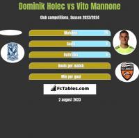 Dominik Holec vs Vito Mannone h2h player stats