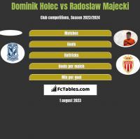 Dominik Holec vs Radoslaw Majecki h2h player stats