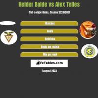 Helder Balde vs Alex Telles h2h player stats