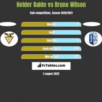 Helder Balde vs Bruno Wilson h2h player stats