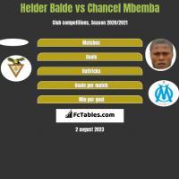 Helder Balde vs Chancel Mbemba h2h player stats