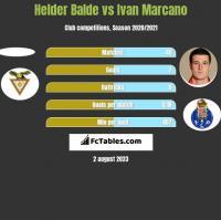 Helder Balde vs Ivan Marcano h2h player stats